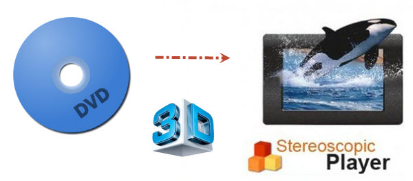 convert DVD to play on Stereoscopic Player