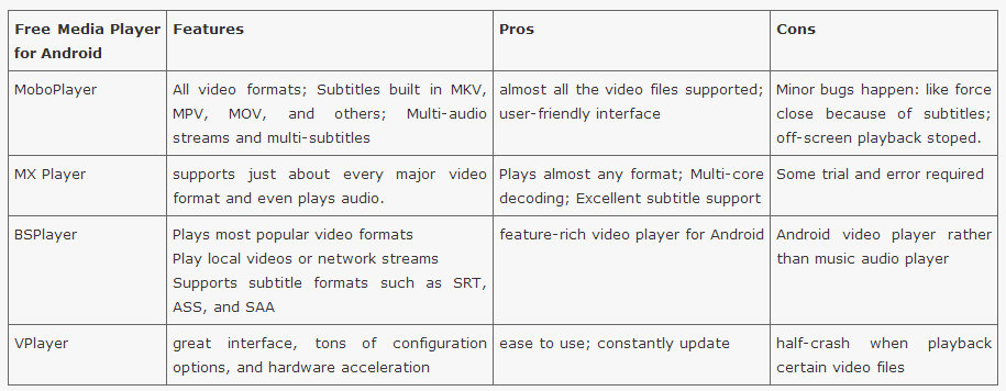 best video player for windows 7 kmplayer